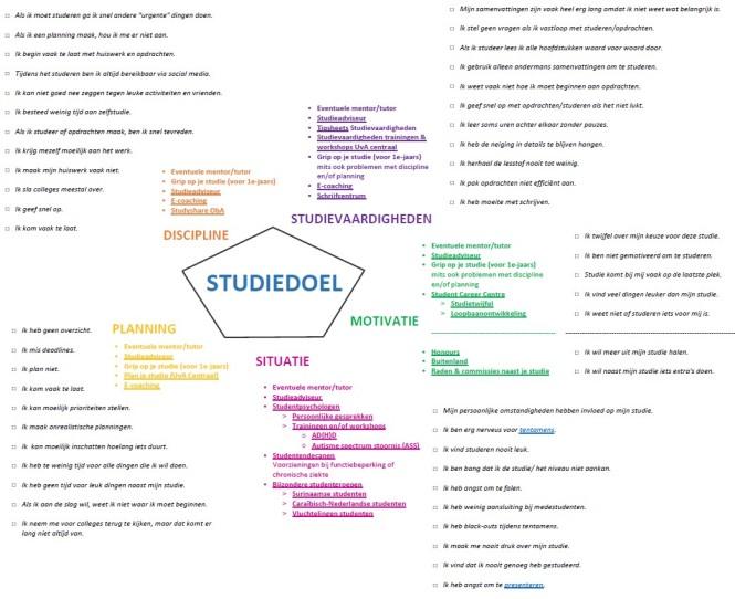 Figuur 1 - Eerste pdf Studiedoel Mindmap