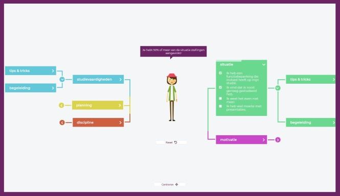 Figuur 2 - Ontwerp van interactieve online Mindmap voor studiebegeleiding